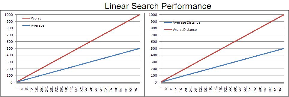 linearperformance