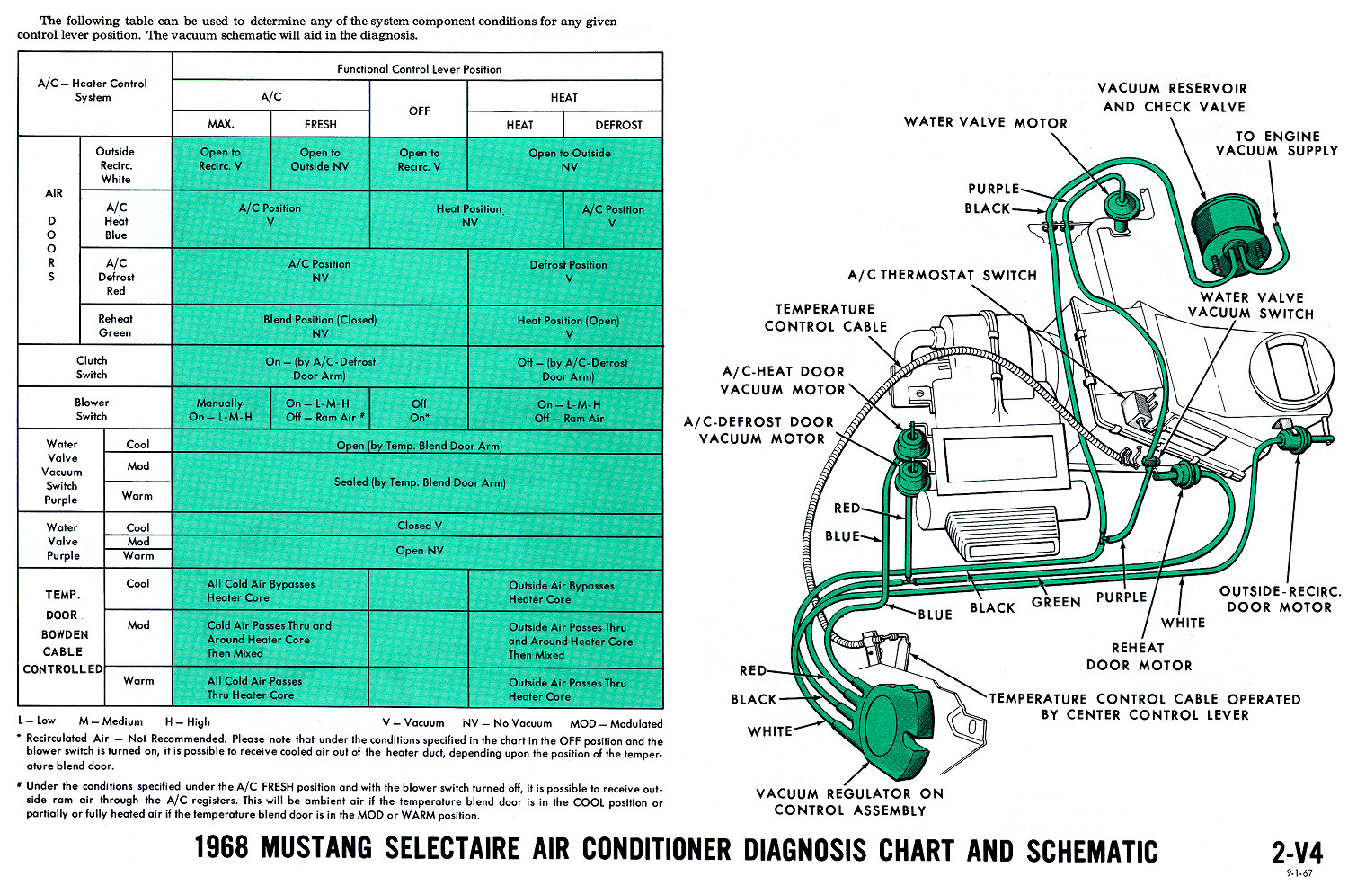 1968 Mustang Vacuum Diagrams Evolving Software. Air Conditioner Diagnostic Chart And Schematic. Wiring. 1969 Mustang Engine Vacuum Diagram At Scoala.co